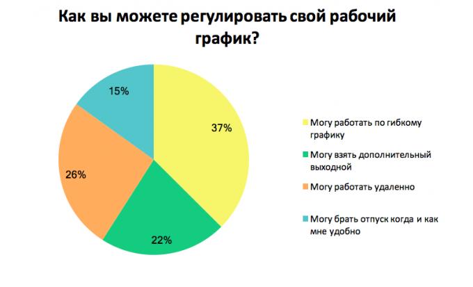 Опрос: каким образом вы регулируете свой график