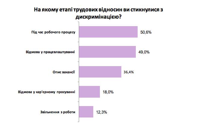 Опрос: на каком этапе трудовых отношений вы столкнулись с дискриминацией