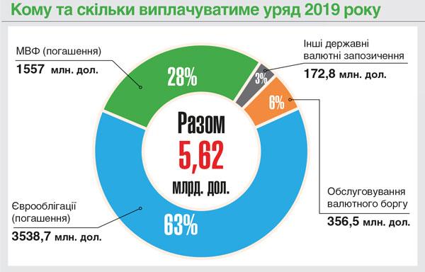 Кому и сколько будет платить правительство в 2019 году