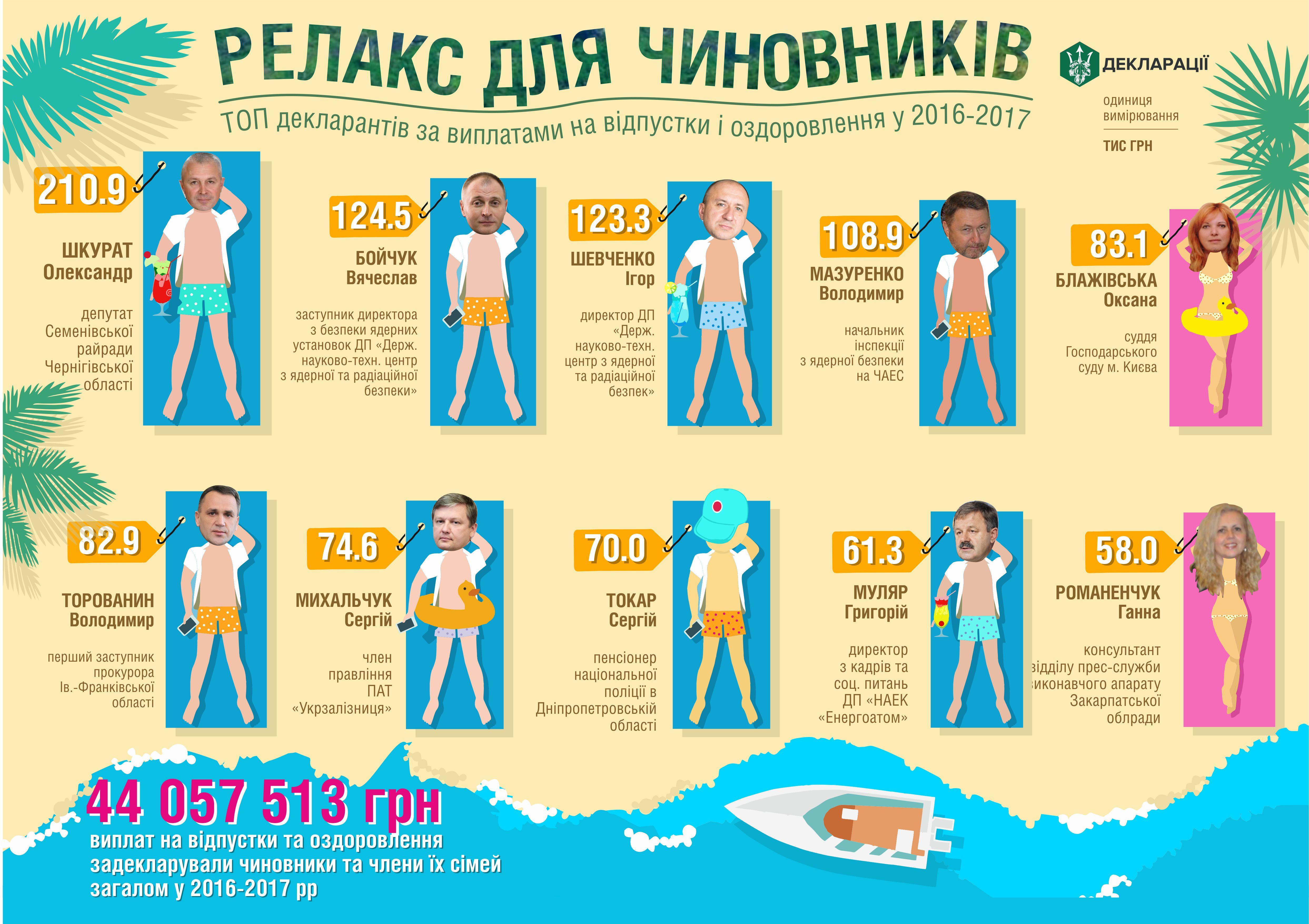 Сколько потратили украинские чиновники