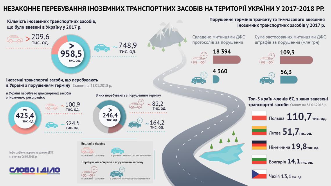 Евробляхи в Украине