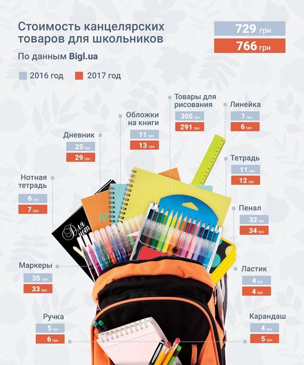 Стоимость канцелярских товаров