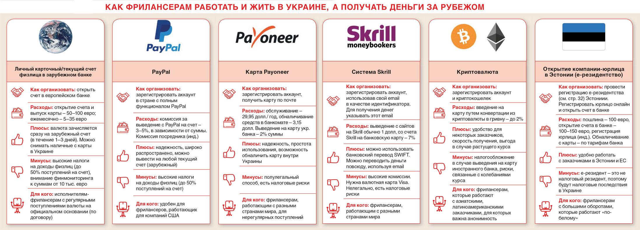 Как украинским фрилансерам получать зарплату за рубежом