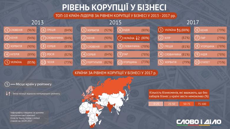 Уровень коррупции в украинском бизнесе