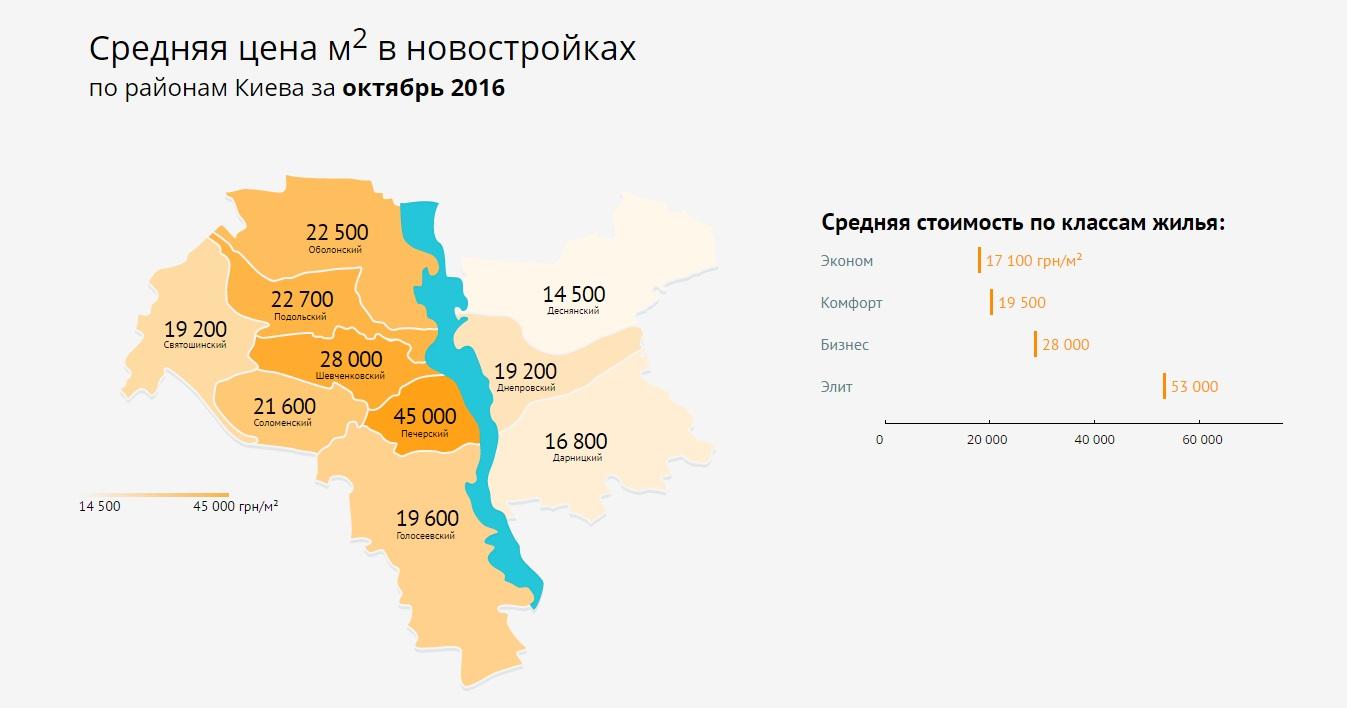 Средняя цена за метр квадратный по районам Киева
