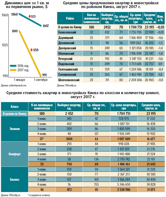 Средние цены квартир в новостройках Киева