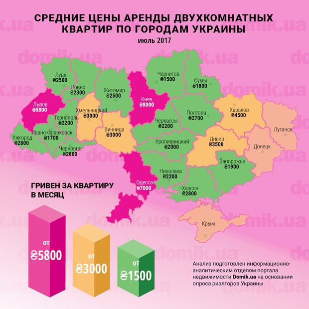 Средние цены аренды квартир в Украине
