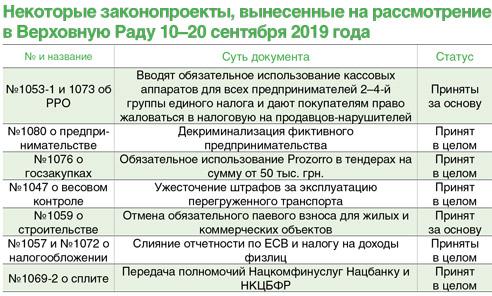 Законопроекты, которые были рассмотрены 10-20 сентября