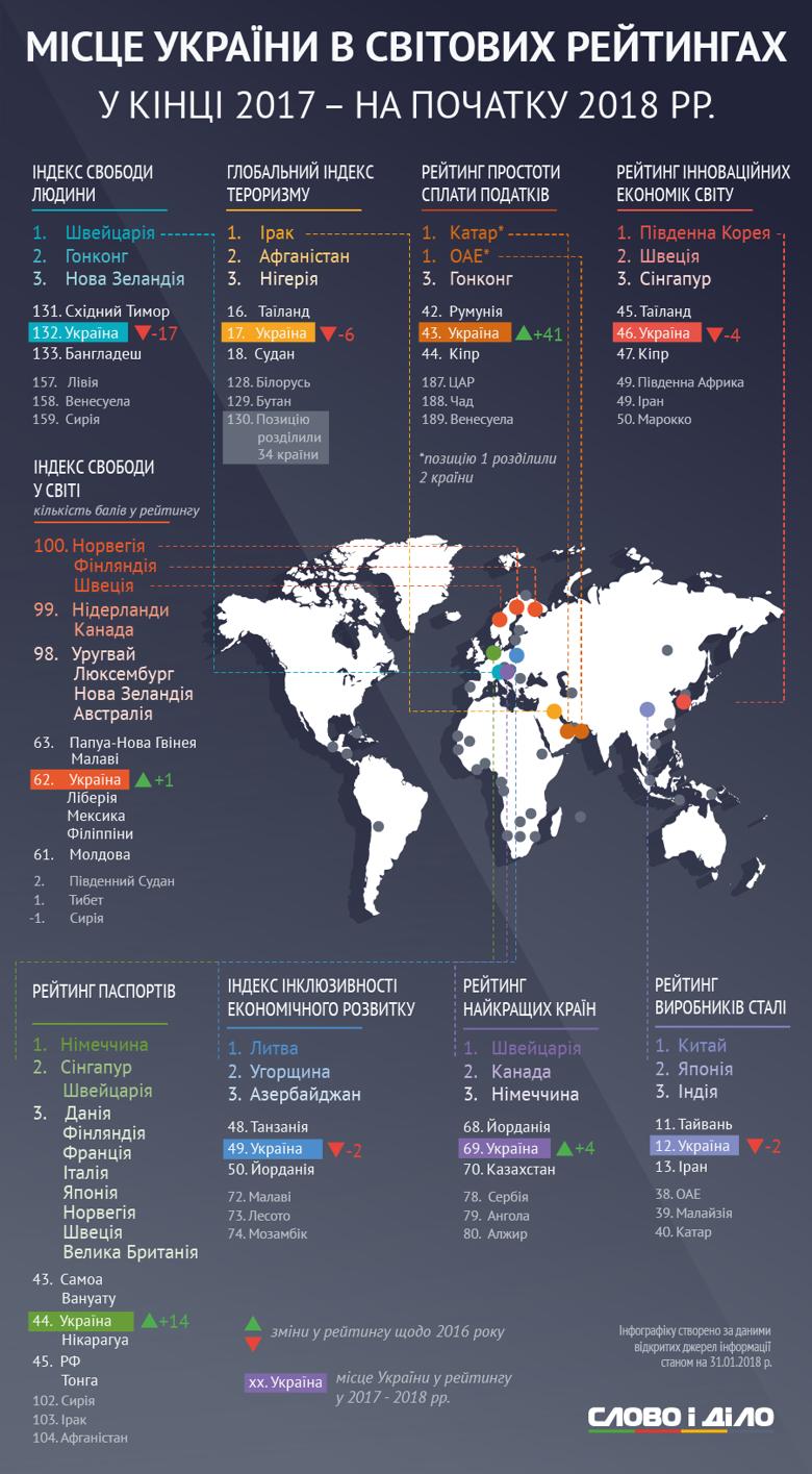 Позиции Украины в мировых рейтингах