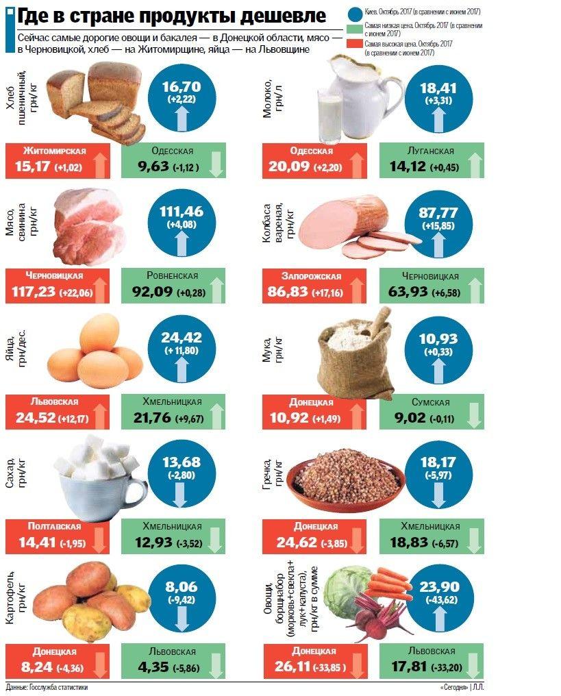 Где в Украине продукты дешевле