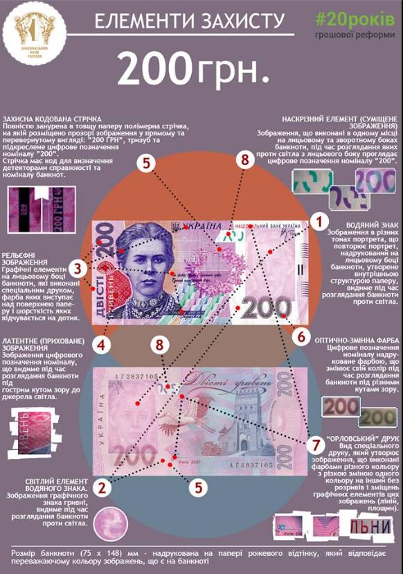 Как отличить фальшивую купюру 200 гривен от настоящей