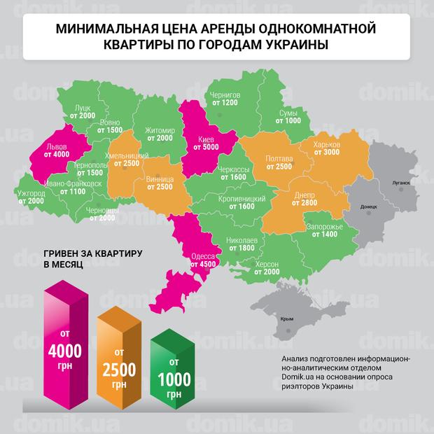 Самое дешевое жилье в Сумах, а самое дорогое - в Киеве