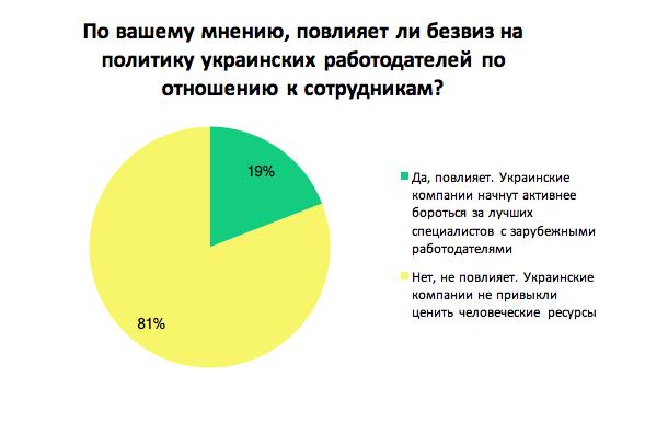 Повлияет ли безвиз на политику украинских работодателей по отношению к сотрудникам