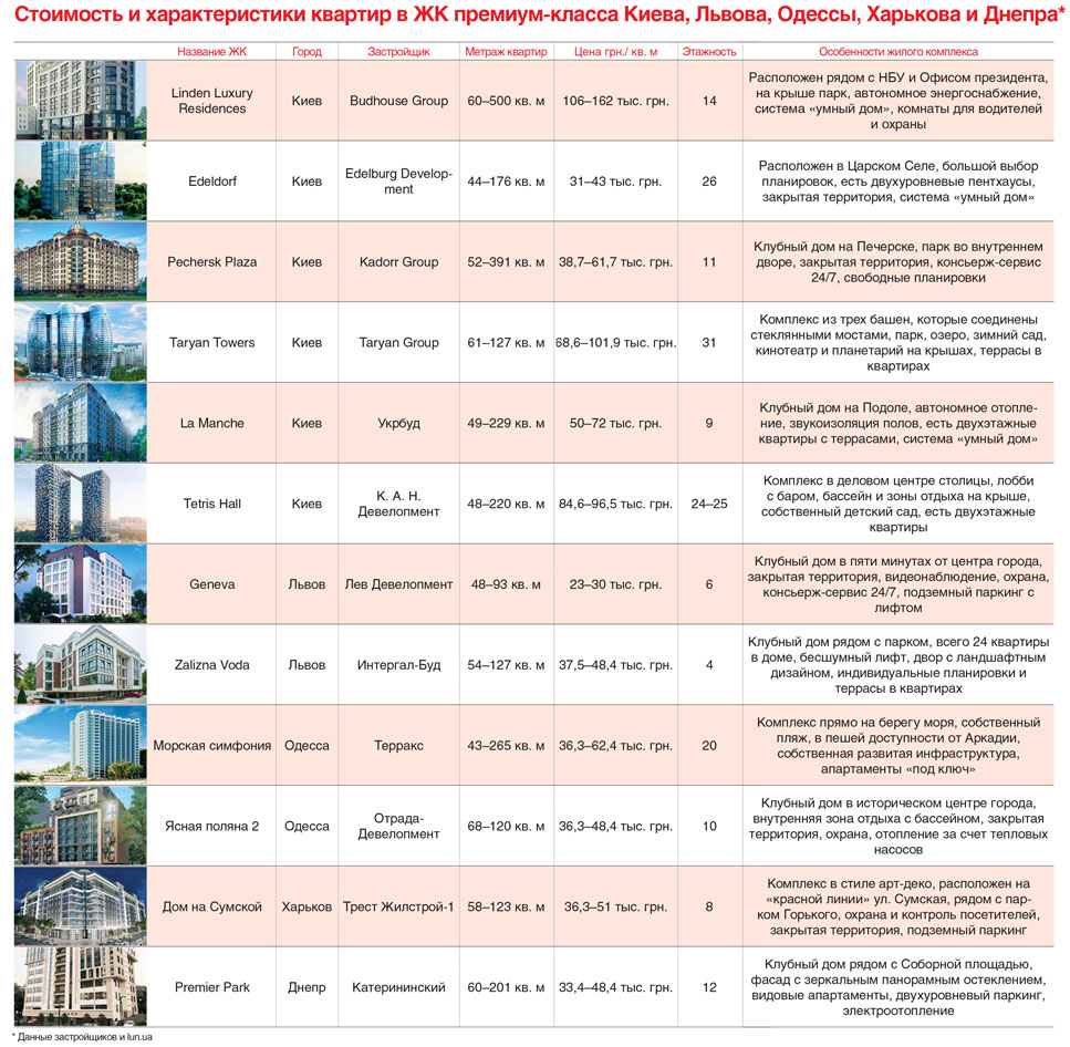 Стоимость и характеристики квартир