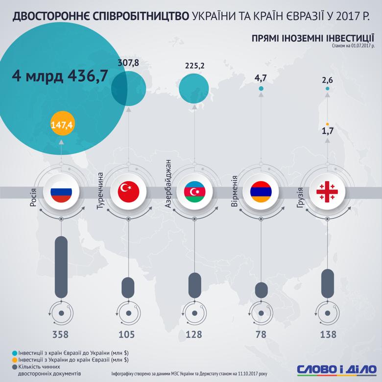 Сотрудничество Украины со странами-партнерами