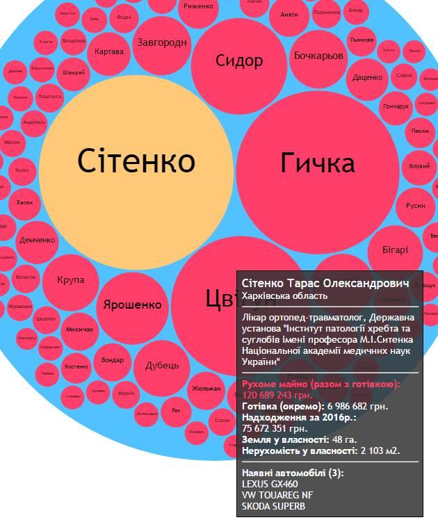 Самые богатые украинские врачи