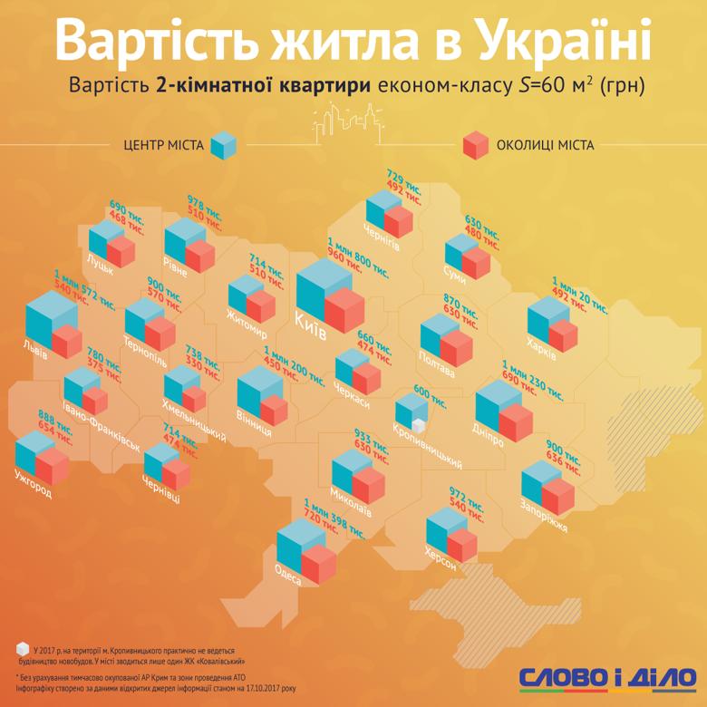 Сколько стоят квартиры в Украине