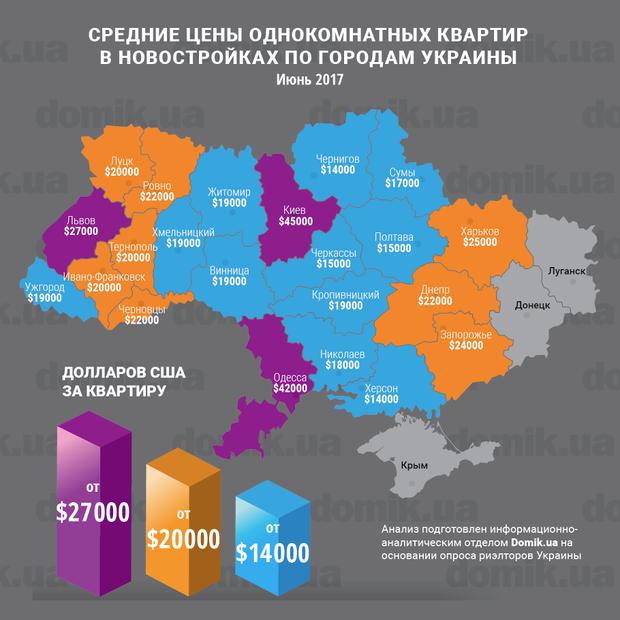 Средние цены однокомнатных квартир в июне 2017 года