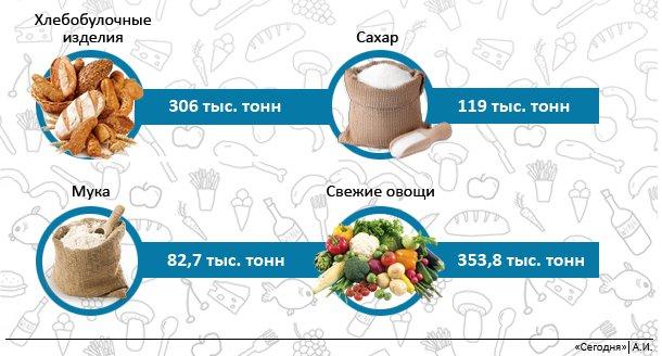 Фрукты украинцы покупали в полтора раза реже, нежели овощи