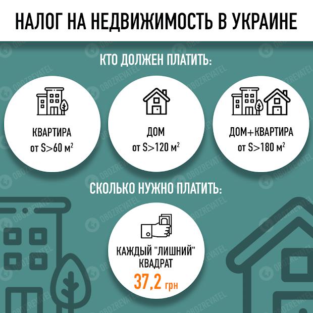 Украинцам придут платежки об уплате налога на недвижимость до 1 июля