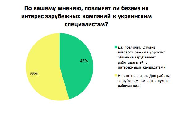 Повлияет ли безвиз на интерес зарубежных компаний к украинским специалистам