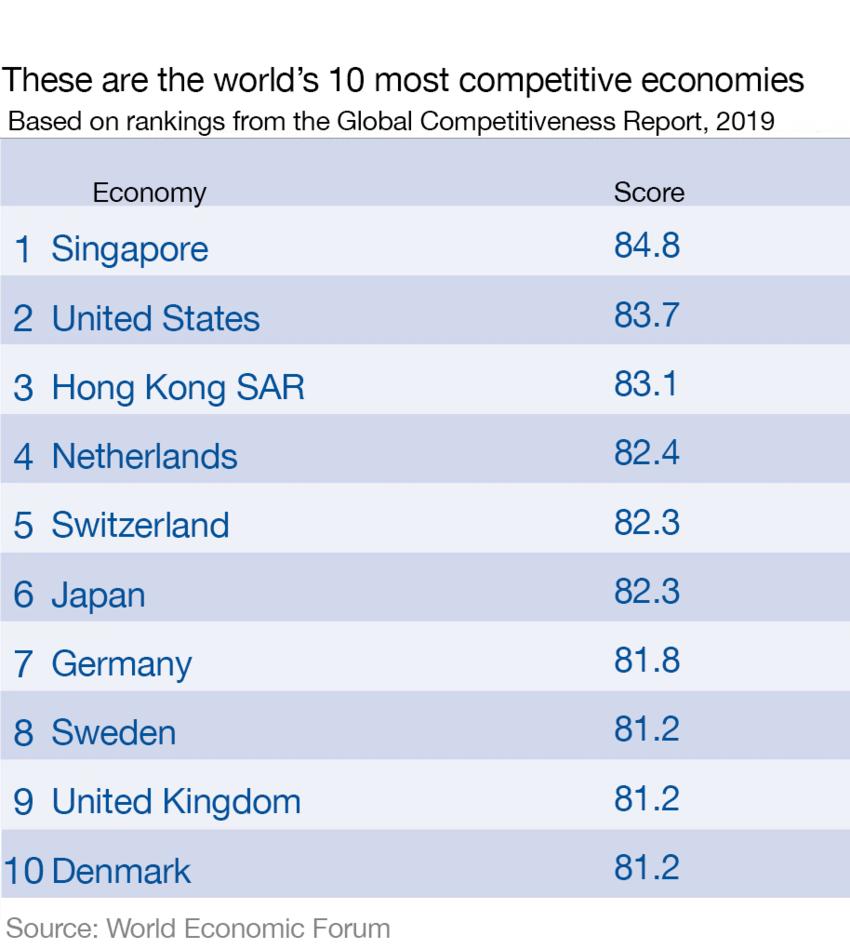Страны-лидеры в рейтинге