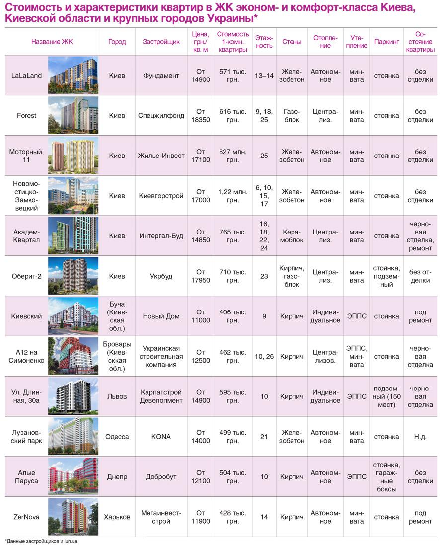 Стоимость и характеристика квартир