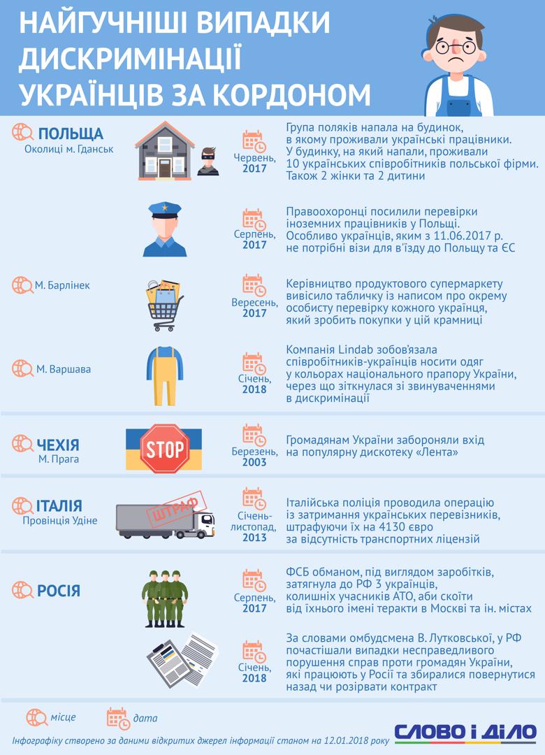 Самые громкие случаи дискриминации украинцев за границей