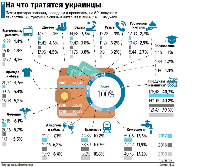 На что тратятся украинцы