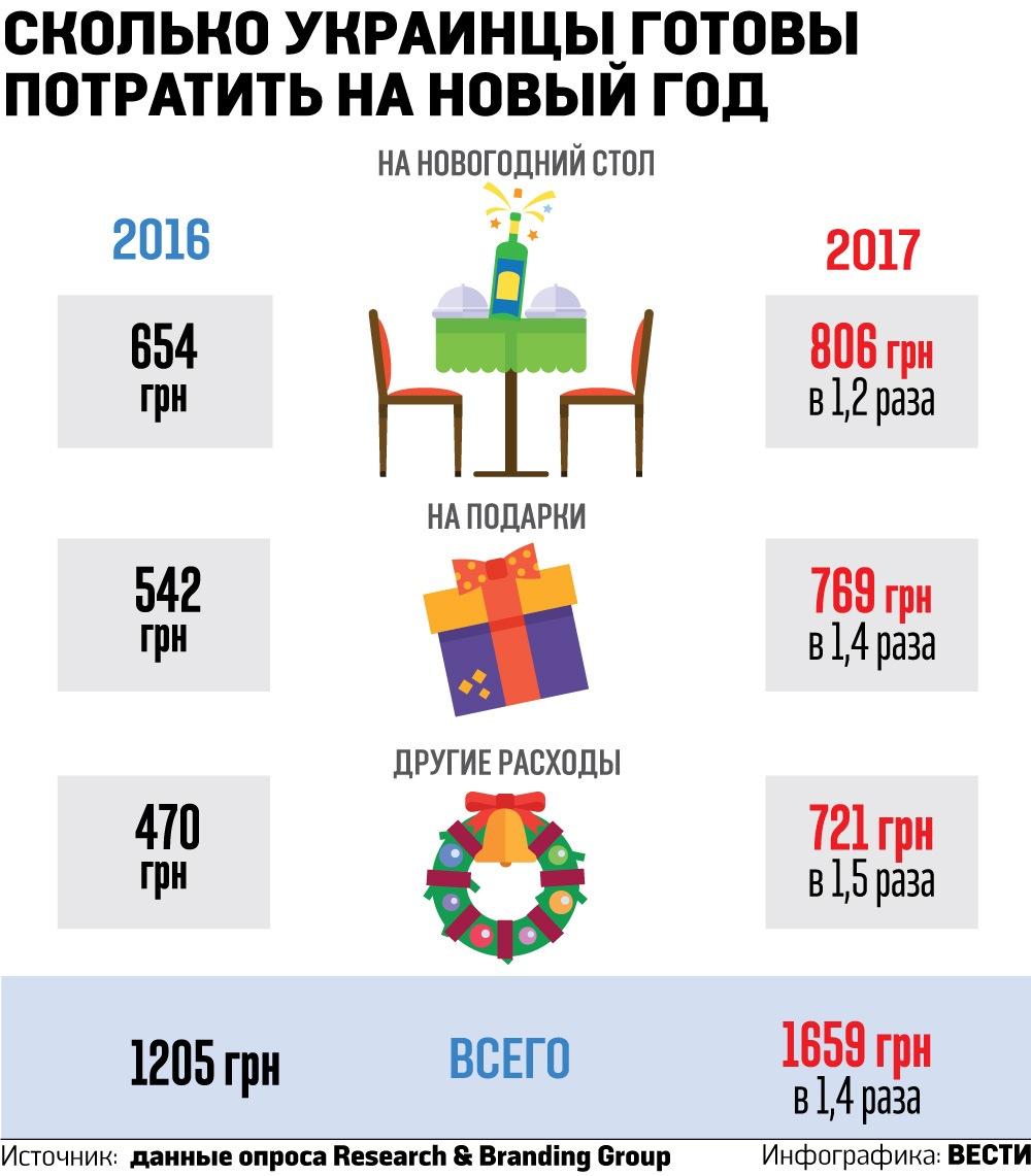 Сколько украинцы готовы потратить на Новый год