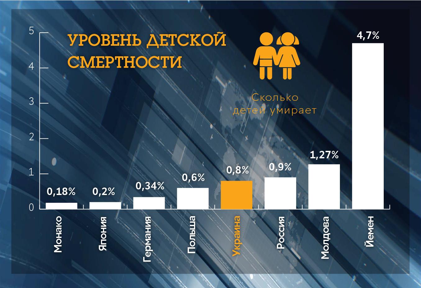 Уровень детской смертности