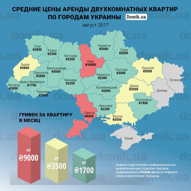 Цены на аренду квартир в Украине