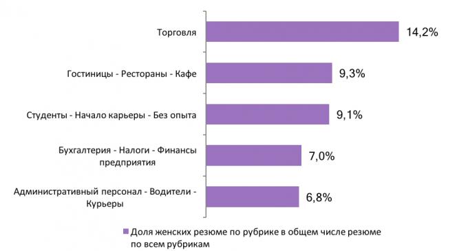 ТОП-5 самых популярных сфер среди женщин