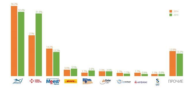 Рыночные доли почтово-логистических компаний в денежном объеме за 2015 год (от объема рынка почтовой логистики в целом), %
