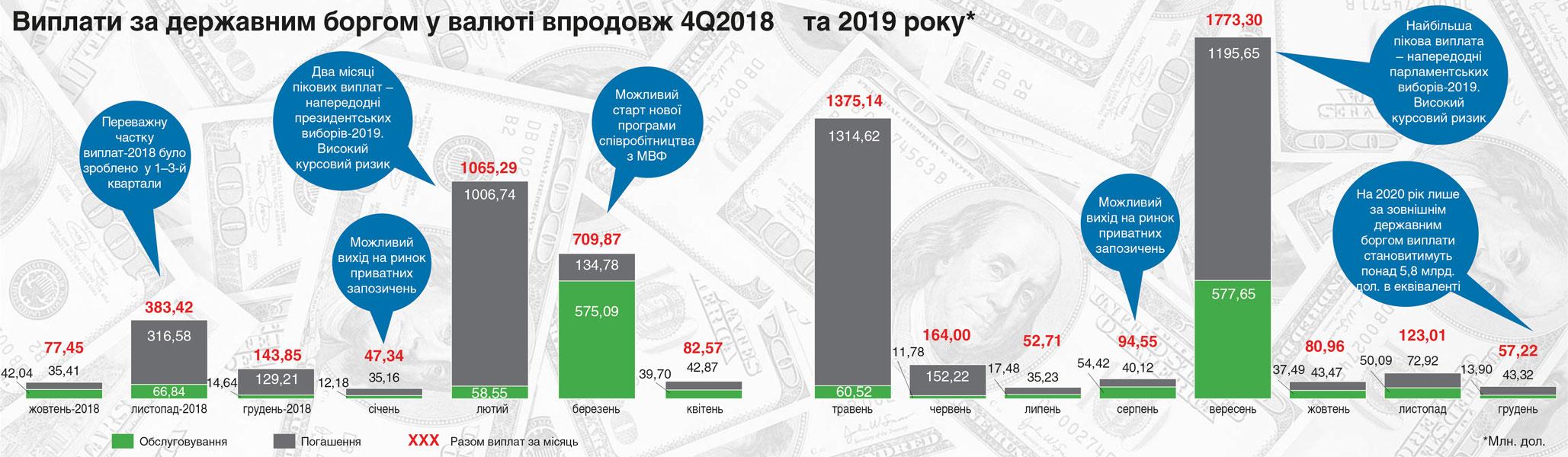 Выплаты по госдолгу в валюте на протяжении 4Q2018 и 2019 года