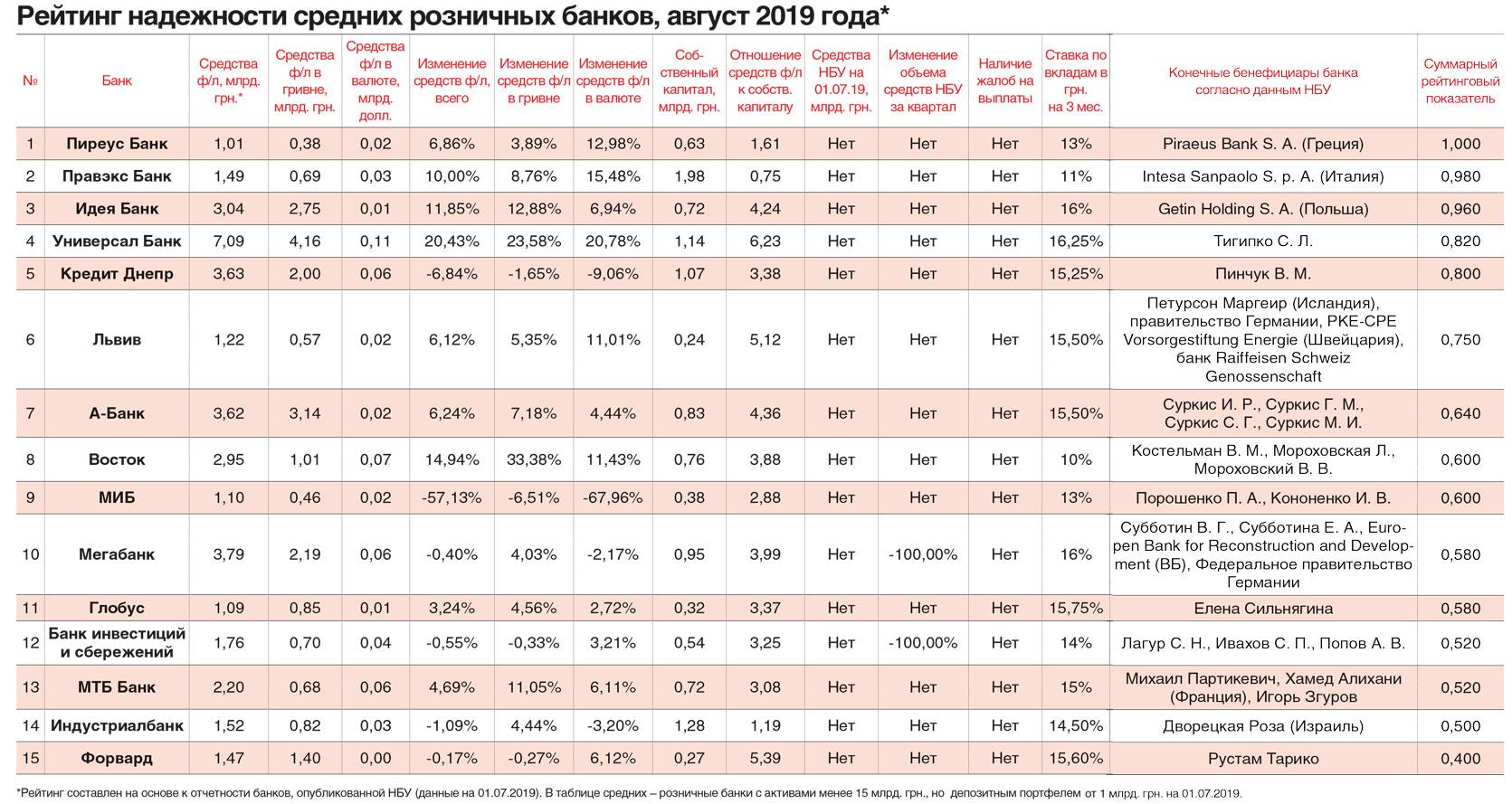 Рейтинг надежности средних розничных банков