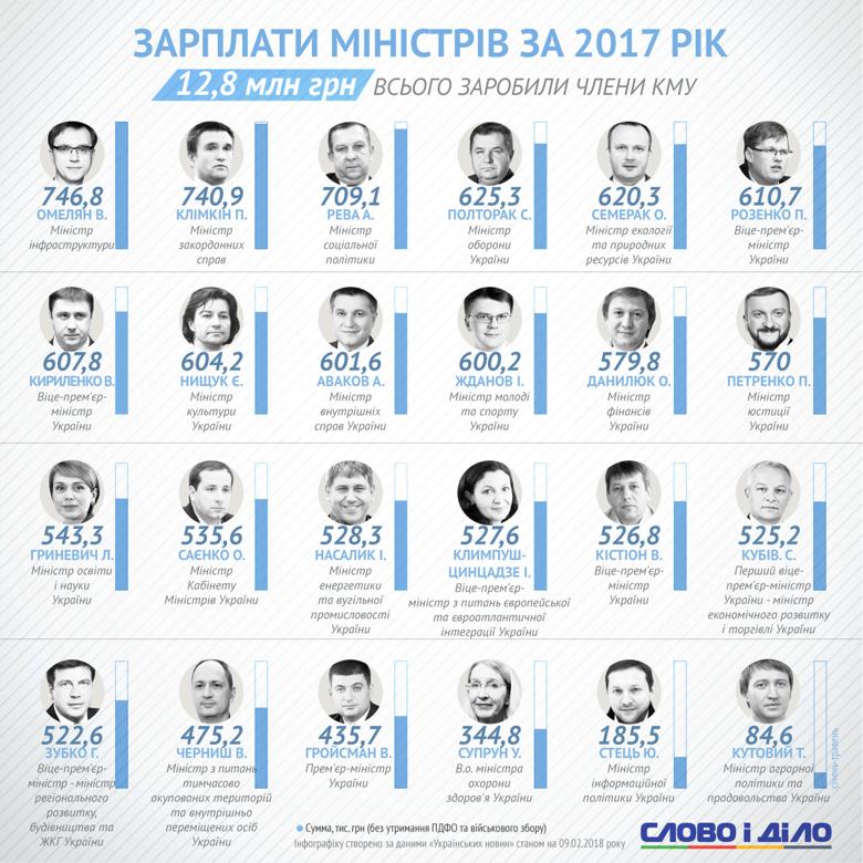 Зарплаты украинских министров в 2017 году