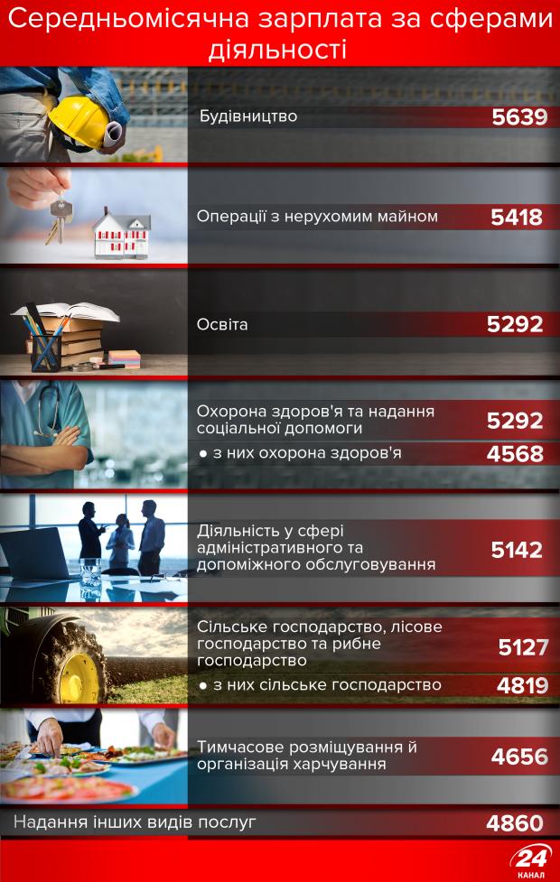Самые низкие зарплаты в Украине