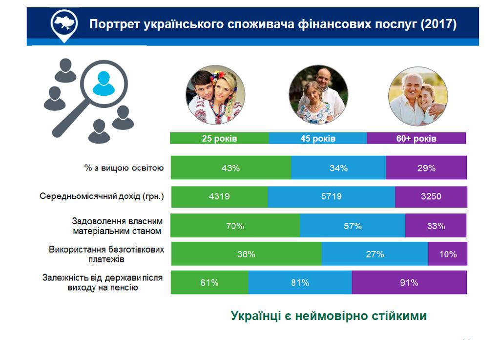 Портрет украинского потребителя финансовых услуг