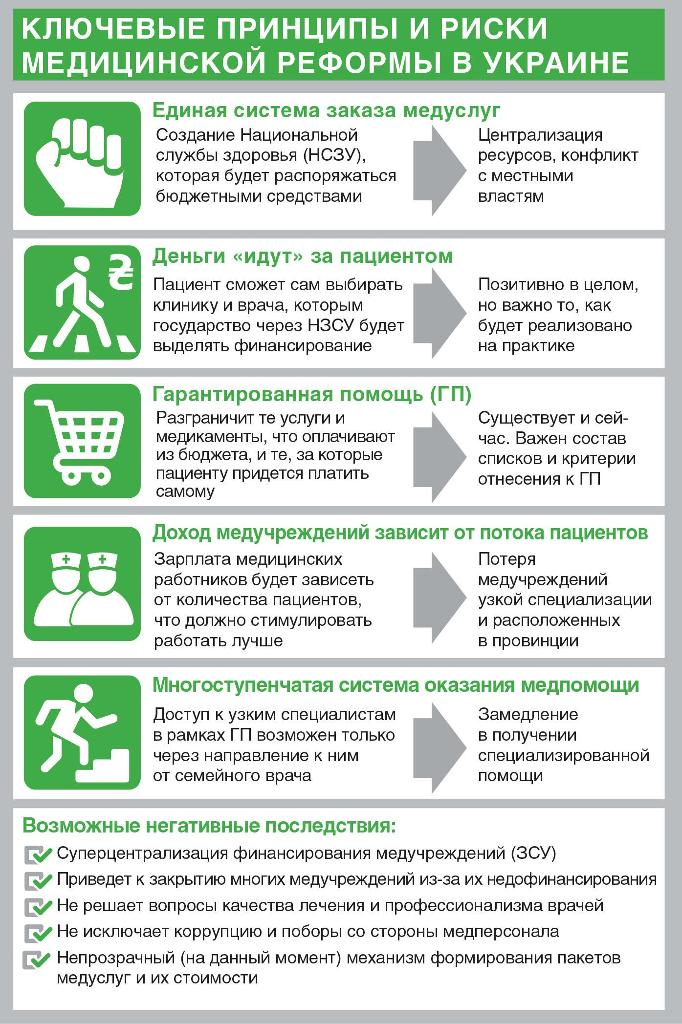 Ключевые принципы и риски медицинской реформы в Украине