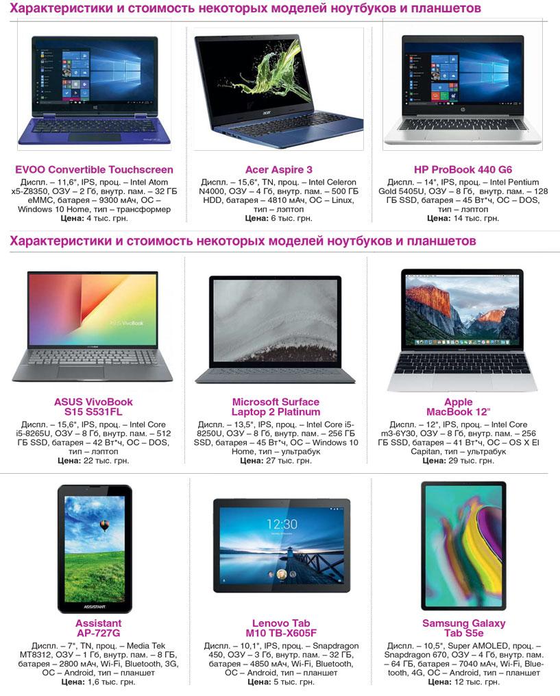 Характеристика и стоимость ноутбуков