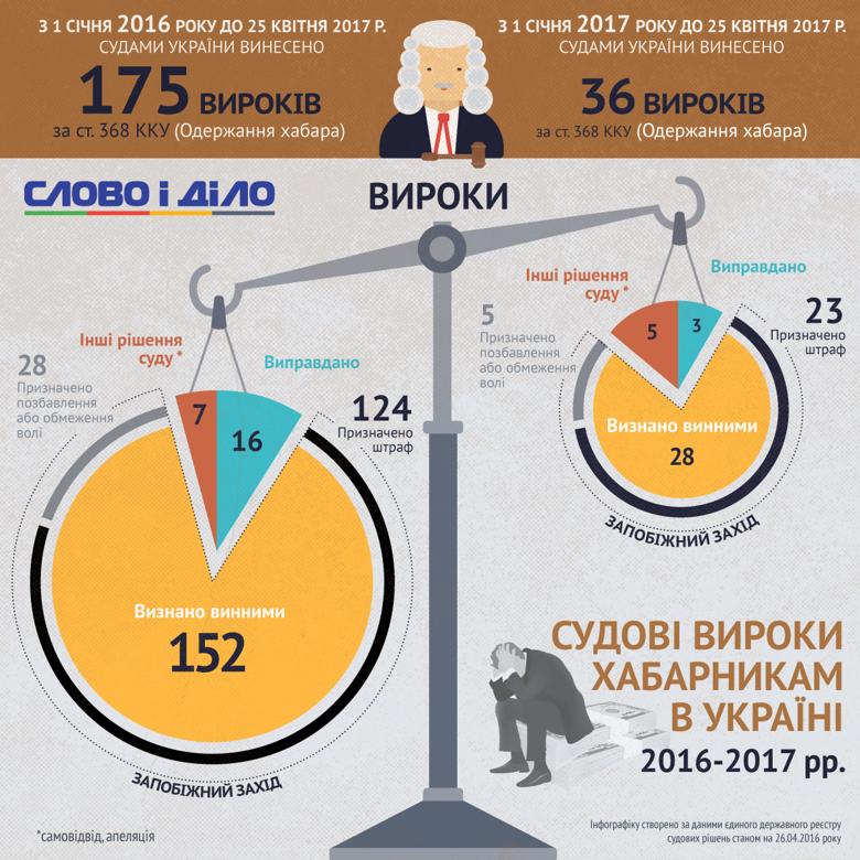 Судебные приговоры взяточникам в 2016-2017 годах