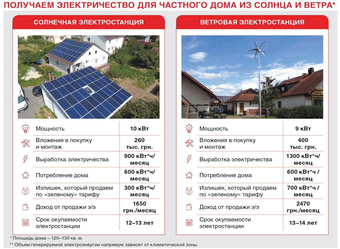 Сколько стоит электричество для дома