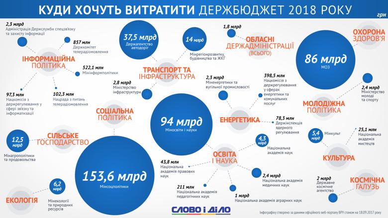Куда хотят потратить бюджет-2018