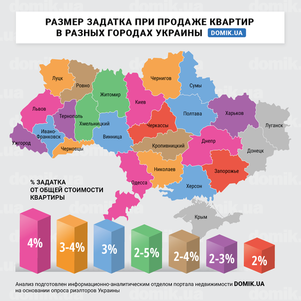 Размер задатка при продаже квартир в разных регионах Украины