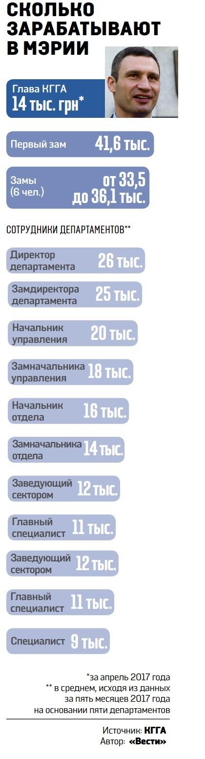 Зарплаты чиновников Киева