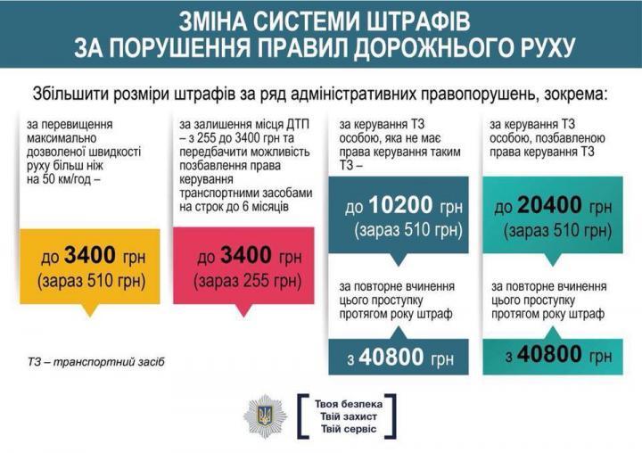 Штрафы за нарушение ПДД увеличили
