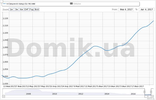 Как менялись цены на вторичную недвижимость