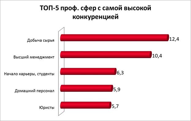 ТОП-5 профессиональных сфер с самой высокой конкуренцией
