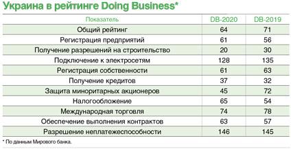 Украина в рейтинге поднялась на 7 пунктов